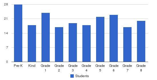 Assumption Bvm School Students by Grade