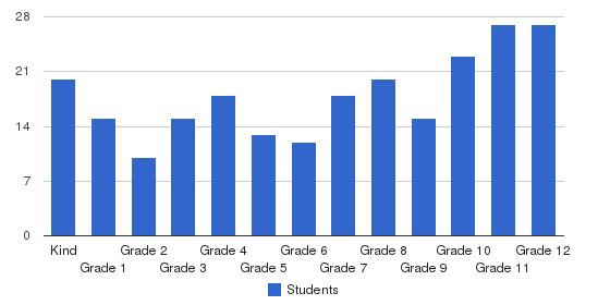 Baptist Park School Students by Grade