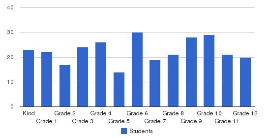 Bethany Christian School Students by Grade