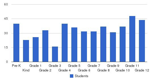 Parkway Christian School Students by Grade