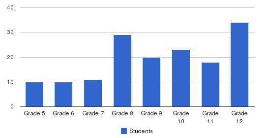 The Covenant School Students by Grade
