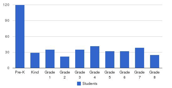 Baymonte Christian School Students by Grade