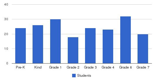 Beacon Day School Students by Grade