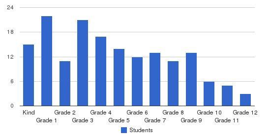 Bloomfield Christian School Students by Grade