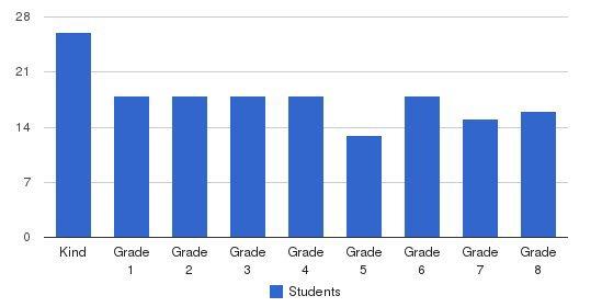 Beechwood School Students by Grade