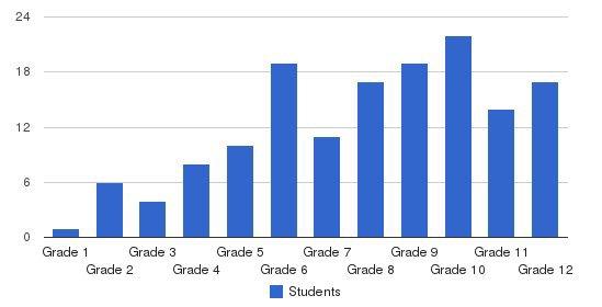 Eton Academy Students by Grade