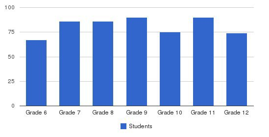 Greenhills School Students by Grade