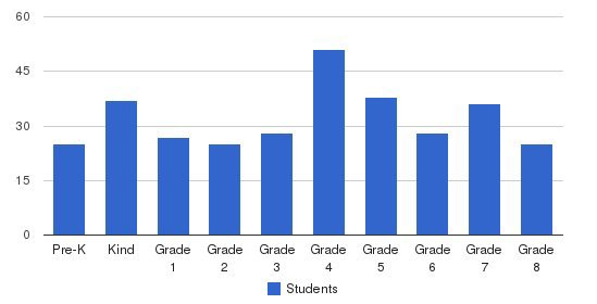 Guardian Angels School Students by Grade