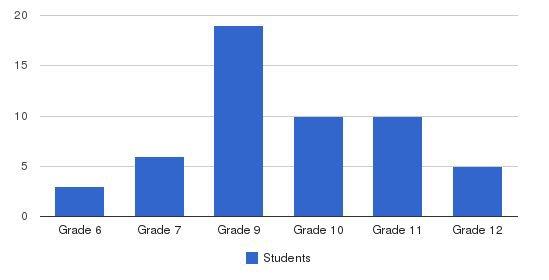 Havenwyck School Students by Grade