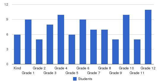 Juniata Christian School Students by Grade
