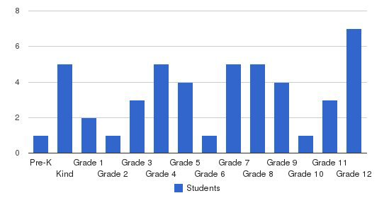 Lakecrest Baptist School Students by Grade