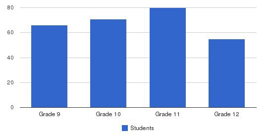 Lutheran High School Northwest Students by Grade
