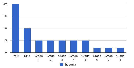 Northville Montessori Center Students by Grade