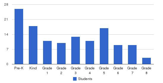Oakland Steiner School Students by Grade