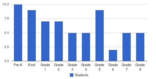 Oceana Christian School Students by Grade