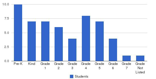 City Christian School Students by Grade
