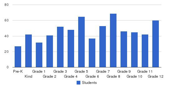 Our Lady Of The Lakes Catholic School Students by Grade