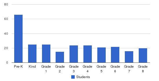 Our Shepherd Lutheran School & Preschool Students by Grade
