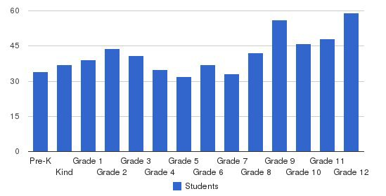Southfield Christian School Students by Grade