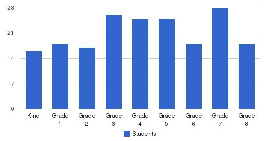 Spiritus Sanctus Academy Students by Grade