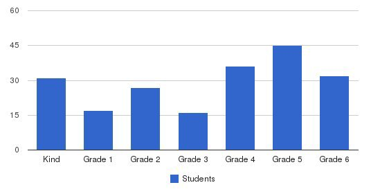 St John Elementary School Students by Grade