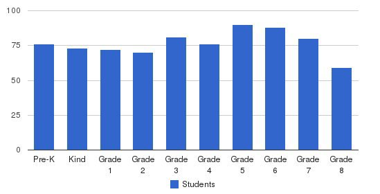 St Lawrence Elementary School Students by Grade