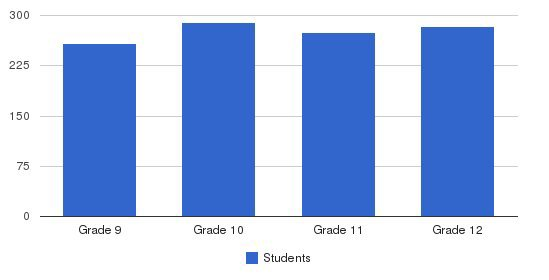 Bishop Montgomery High School Students by Grade