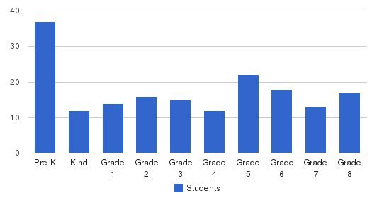 St. Mel Catholic School Students by Grade