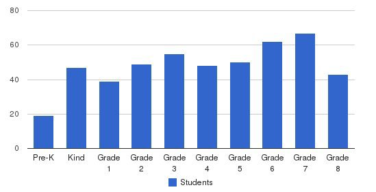 St. Regis Elementary School Students by Grade
