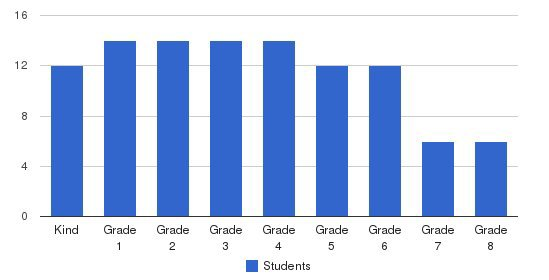 Summers-Knoll School Students by Grade