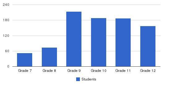University Of Detroit Jesuit High School Students by Grade