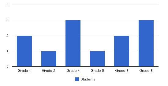 Woodland Sda School Students by Grade
