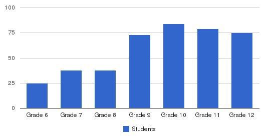 Brethren Christian Jr/sr High Students by Grade