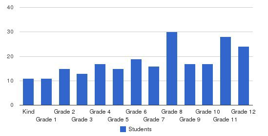 Bethany Academy Students by Grade