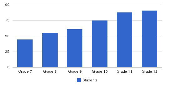 Cotter High School & Junior High School Students by Grade