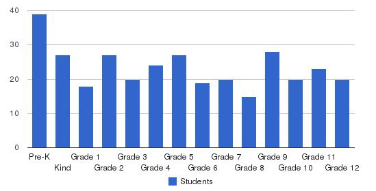 Central Minnesota Christian School Students by Grade
