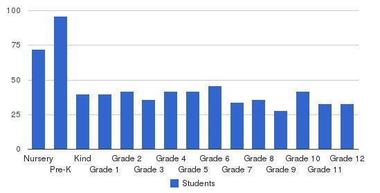 United Christian Schools Students by Grade