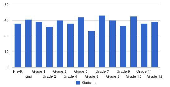 Maranatha Christian Academy Students by Grade