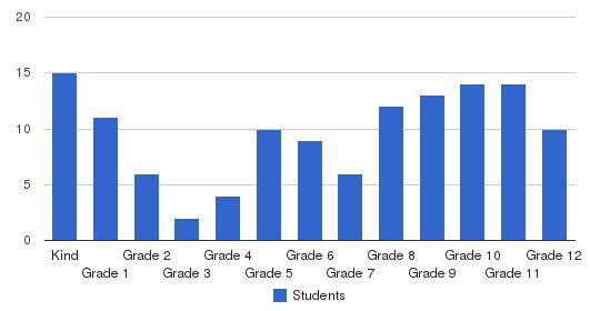 Minnetonka Christian Academy Students by Grade