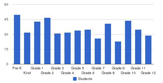 New Ulm Area Catholic Schools Students by Grade