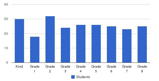 North Heights Christian Academy Students by Grade