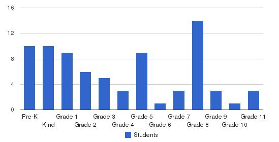 Owatonna Christian School Students by Grade