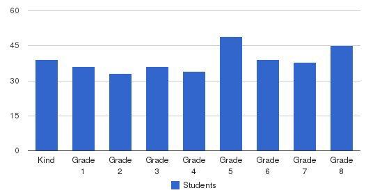 Risen Christ Catholic School Students by Grade