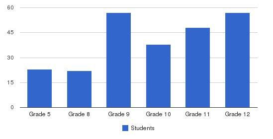 St. Bernards School Students by Grade