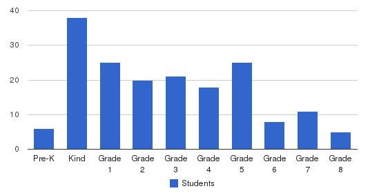 St. Dominic Elementary School Students by Grade