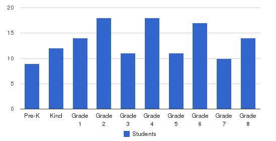St. James Lutheran School Students by Grade