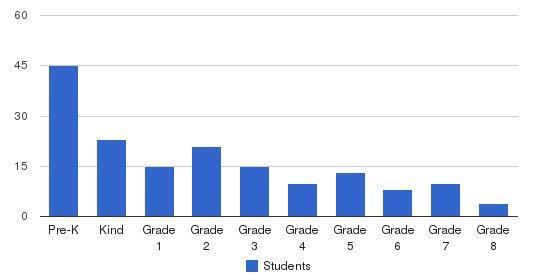 St. John Lutheran School Students by Grade
