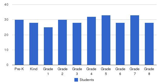 St Josephs School Students by Grade