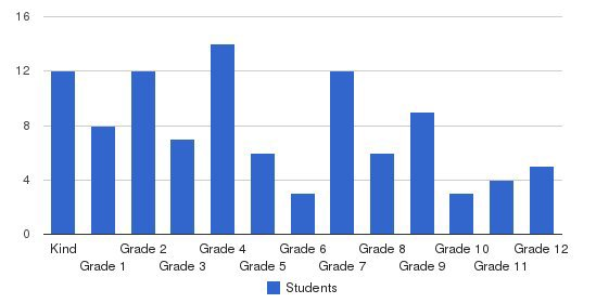Calvary Baptist Christian Academy Students by Grade