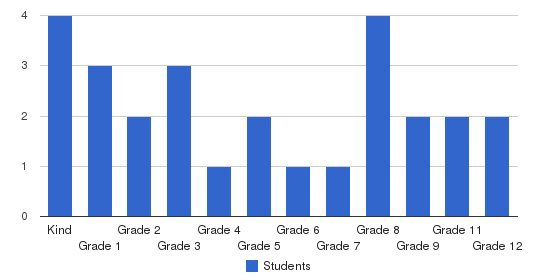 Calvary Baptist Church School Students by Grade